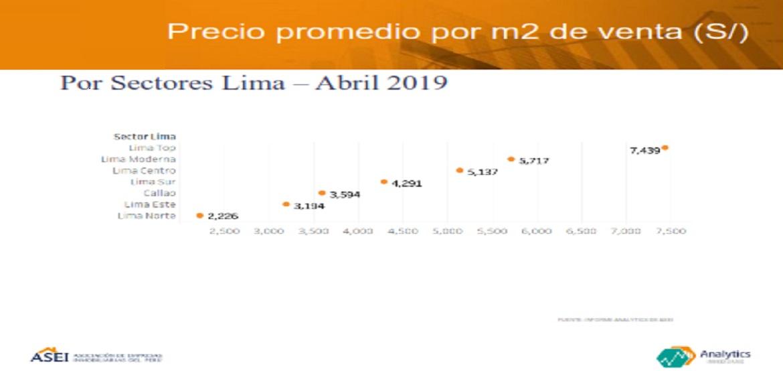 Sector inmobiliario: La participación de ventas de Lima Top crece a 22%