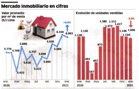Lima: precio del metro cuadrado de vivienda subió S/ 285 en enero